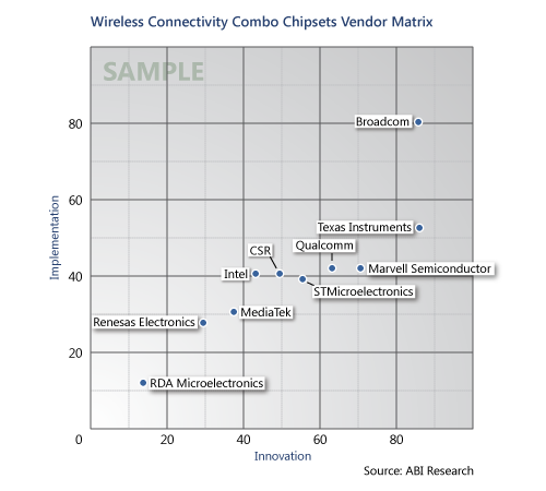Sample Vendor Matrix